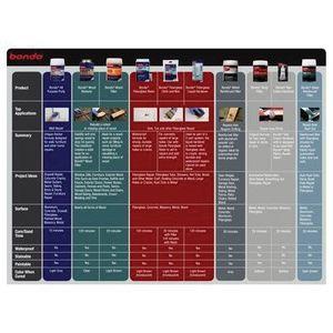 Bondo™ 907 907 Glazing and Spot Putty, 4.5 oz Tube, Red, Paste